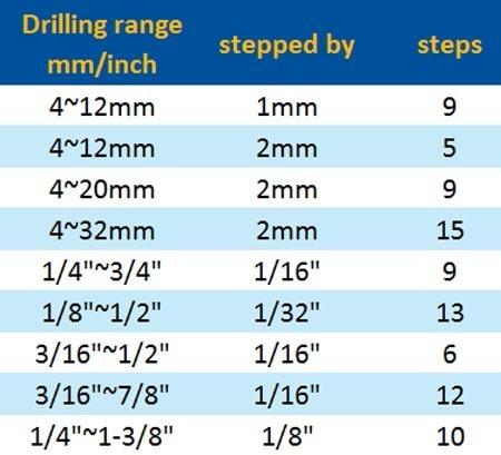 HSS Step drill bits spiral flute chart